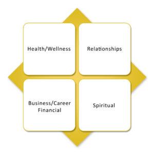 Core Passion's Focus Four Diagram