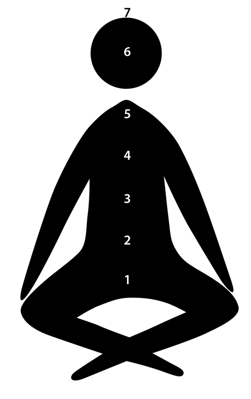 Meditating Seeker seated with 1 to 7 chakras labeled